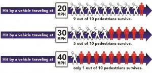 Impact of speed on risk of pedestrian death