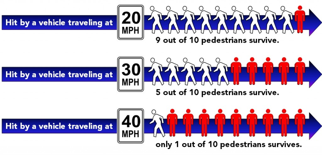 Impact of driver speed on risk of pedestrian death